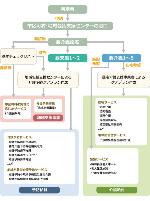 介護サービス利用の流れ(新しい総合事業が開始されていない場合)イメージ