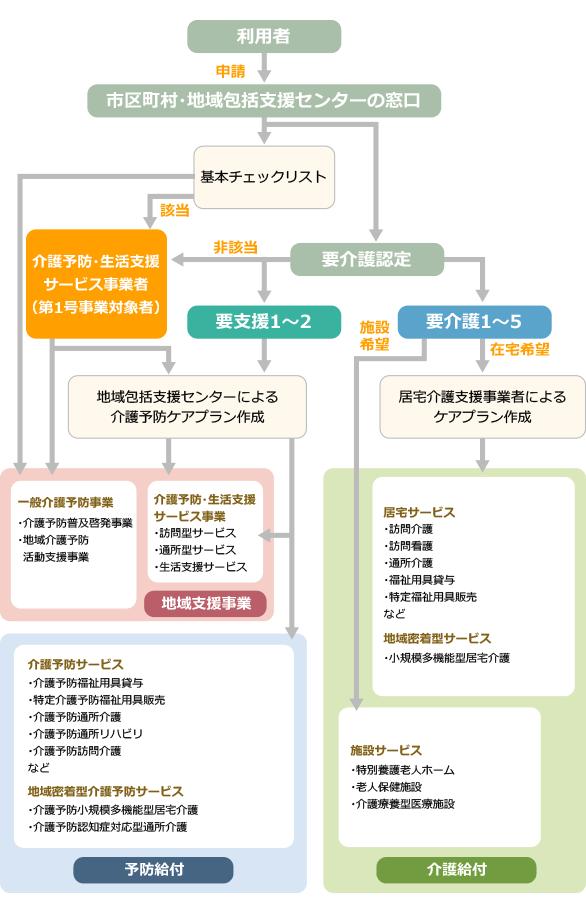 介護サービス利用の流れ(新しい総合事業が開始された場合)イメージ
