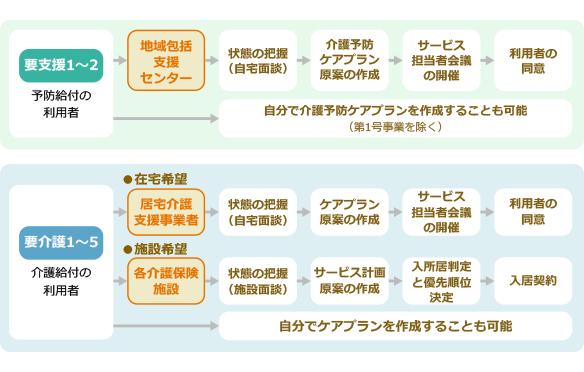 サービス利用計画書(ケアプラン)作成までの流れ図