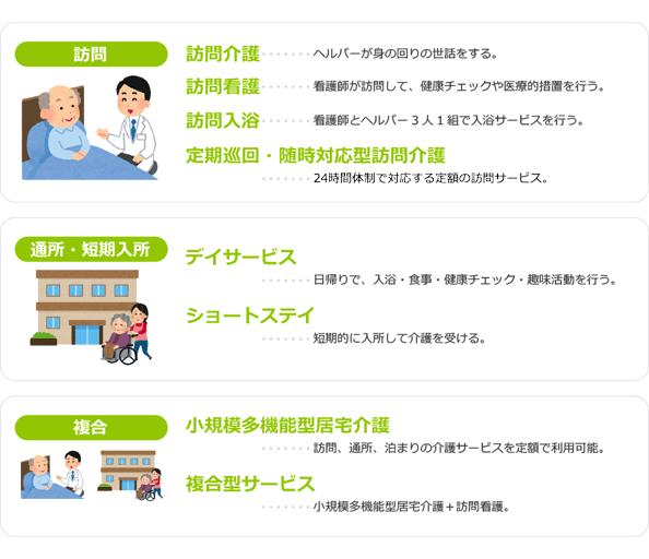主な公的介護保険で利用できる在宅介護サービスのイメージ
