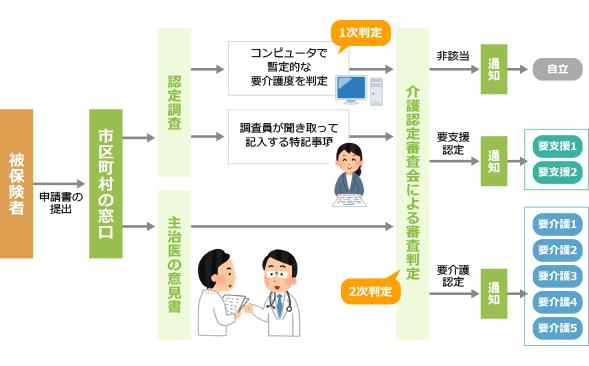 介護認定の流れイメージ