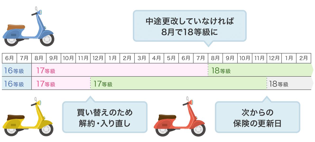 バイク保険の契約期間中に切り替える方法