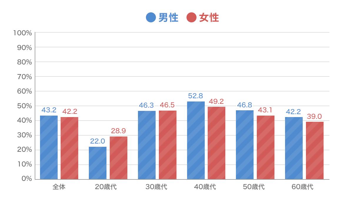がん保険・がん特約の性別・年代別加入率グラフ
