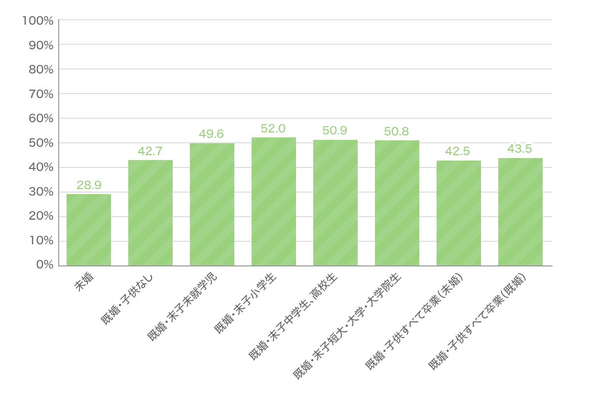 がん保険・がん特約 ライフステージ別加入率グラフ