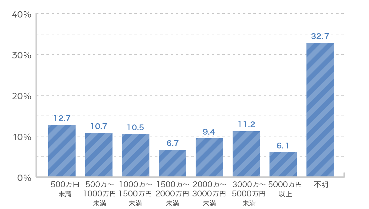 性別ごとの死亡保険金の平均(男性)グラフ