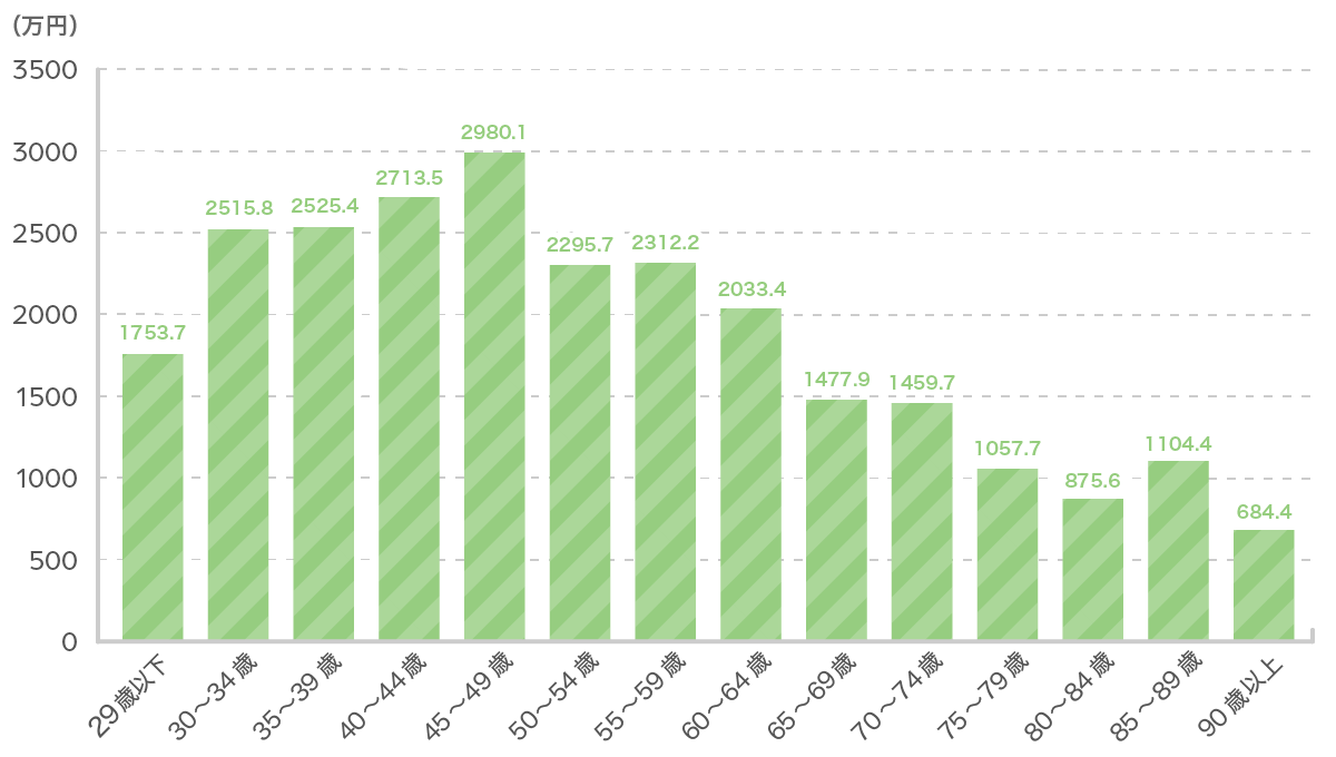 世帯主年齢別の死亡保険金額グラフ