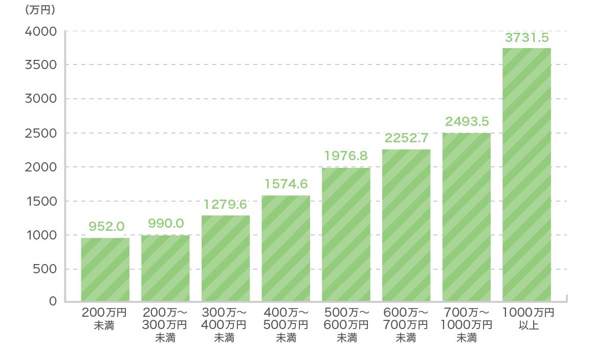 世帯年収別死亡保険金額グラフ
