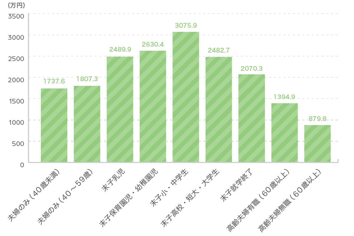 ライフステージ別の死亡保険金額グラフ