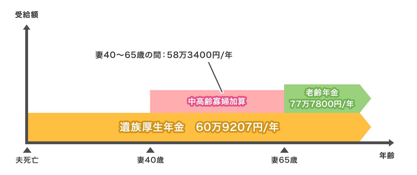モデルケース4:夫(会社員:平均報酬月額38万円)が死亡時、遺族は妻(30代)のみ