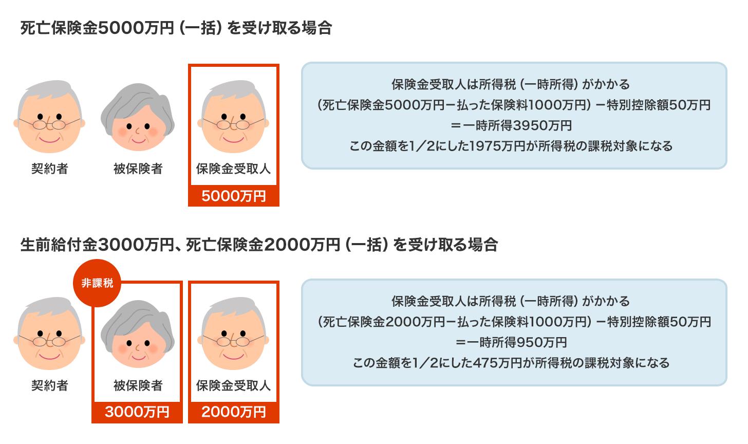 5000万円の生命保険(契約者=保険金受取人)の場合の所得税
