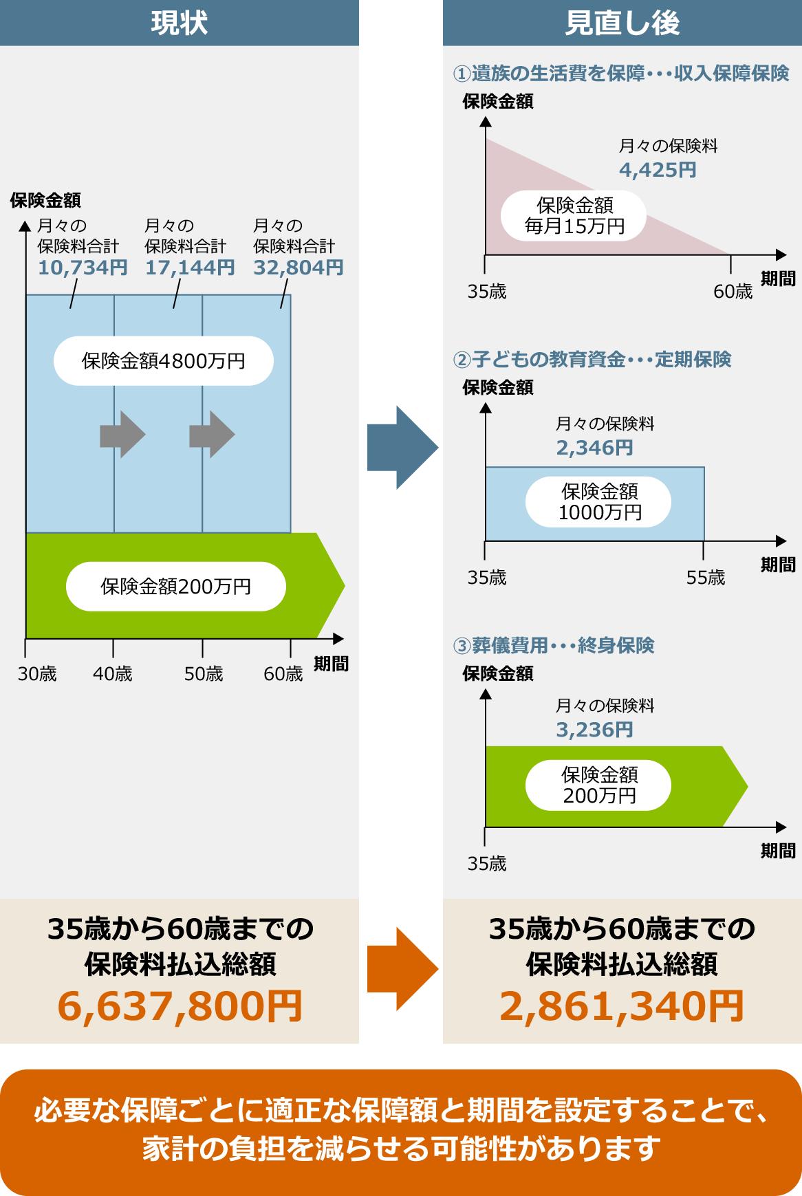 図:生命保険の見直しイメージ