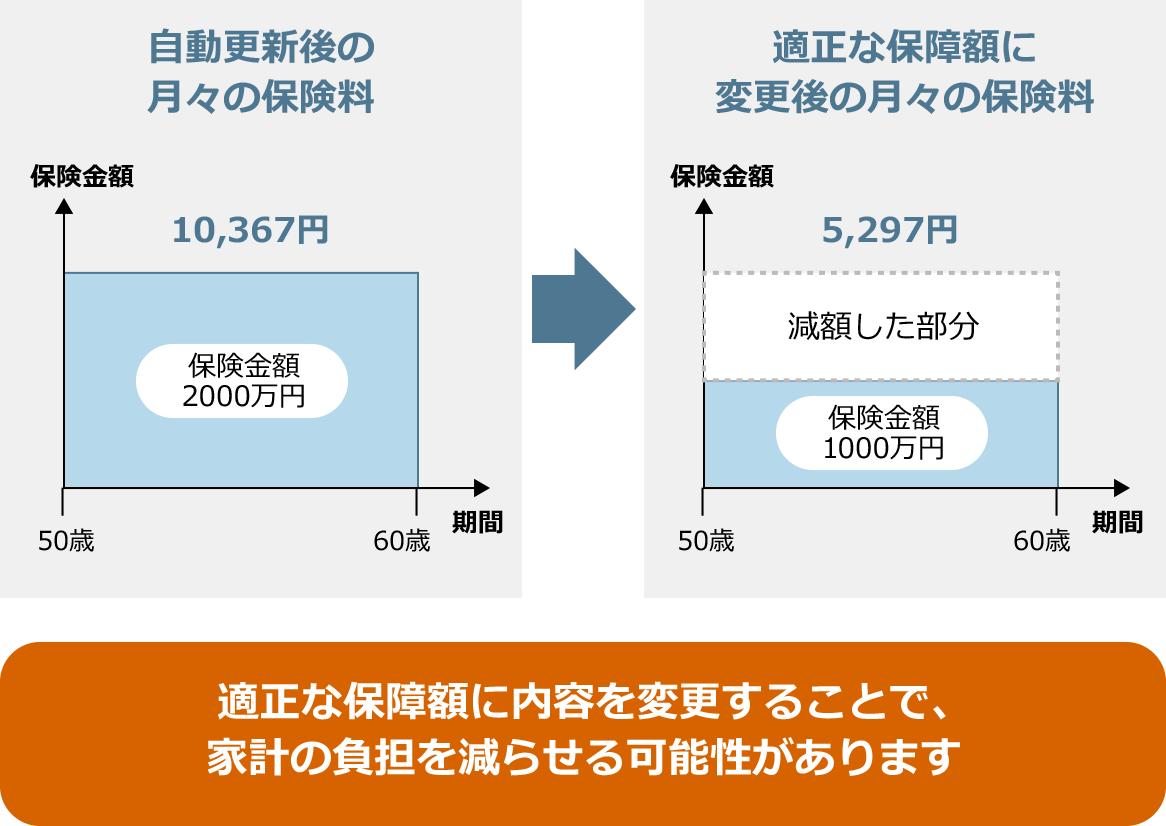 図:適正な保障額に内容を変更することで、家計の負担を減らせる可能性があります