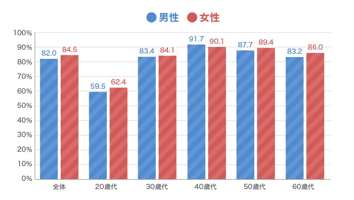 生命保険の性別・年代別加入率グラフ