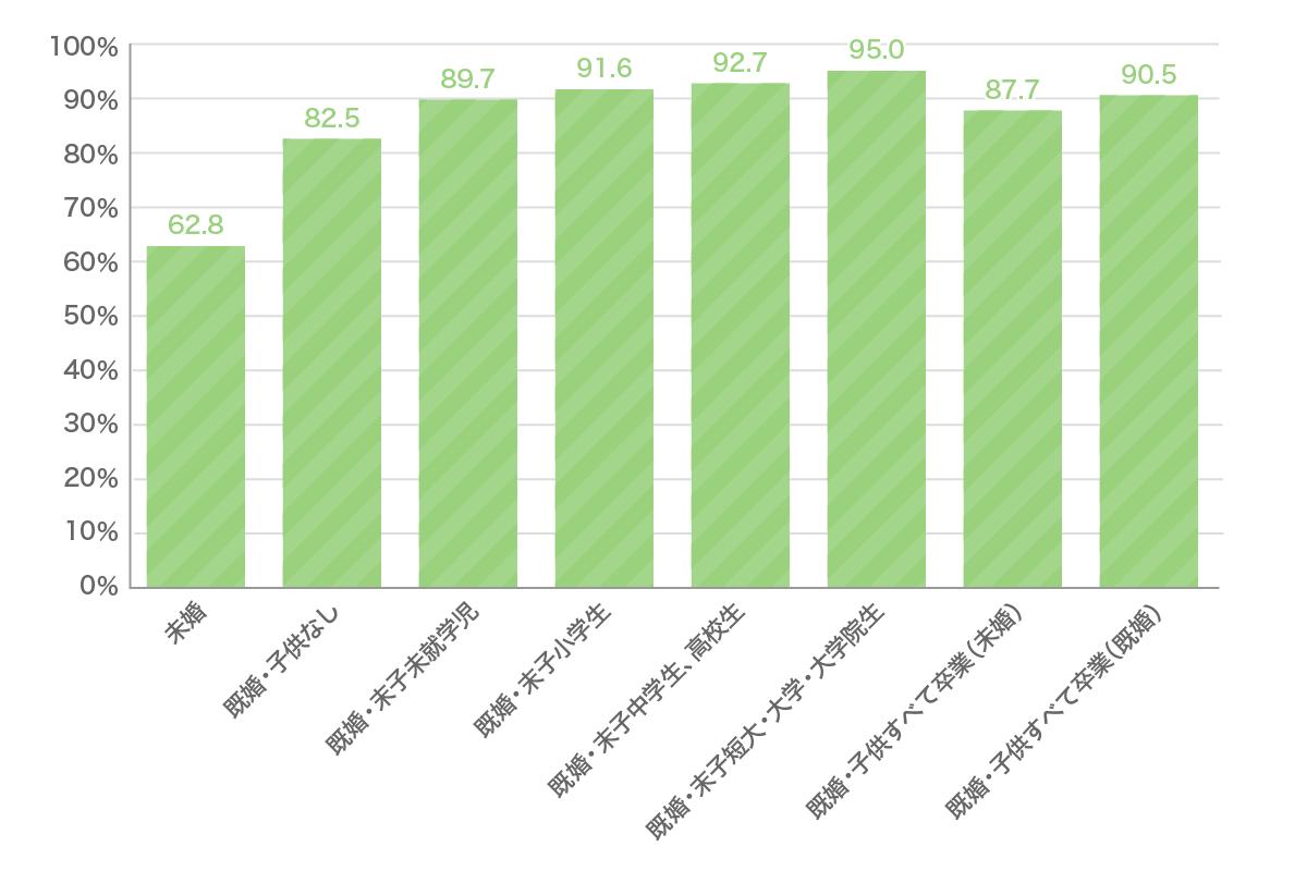 生命保険 ライフステージ別加入率グラフ