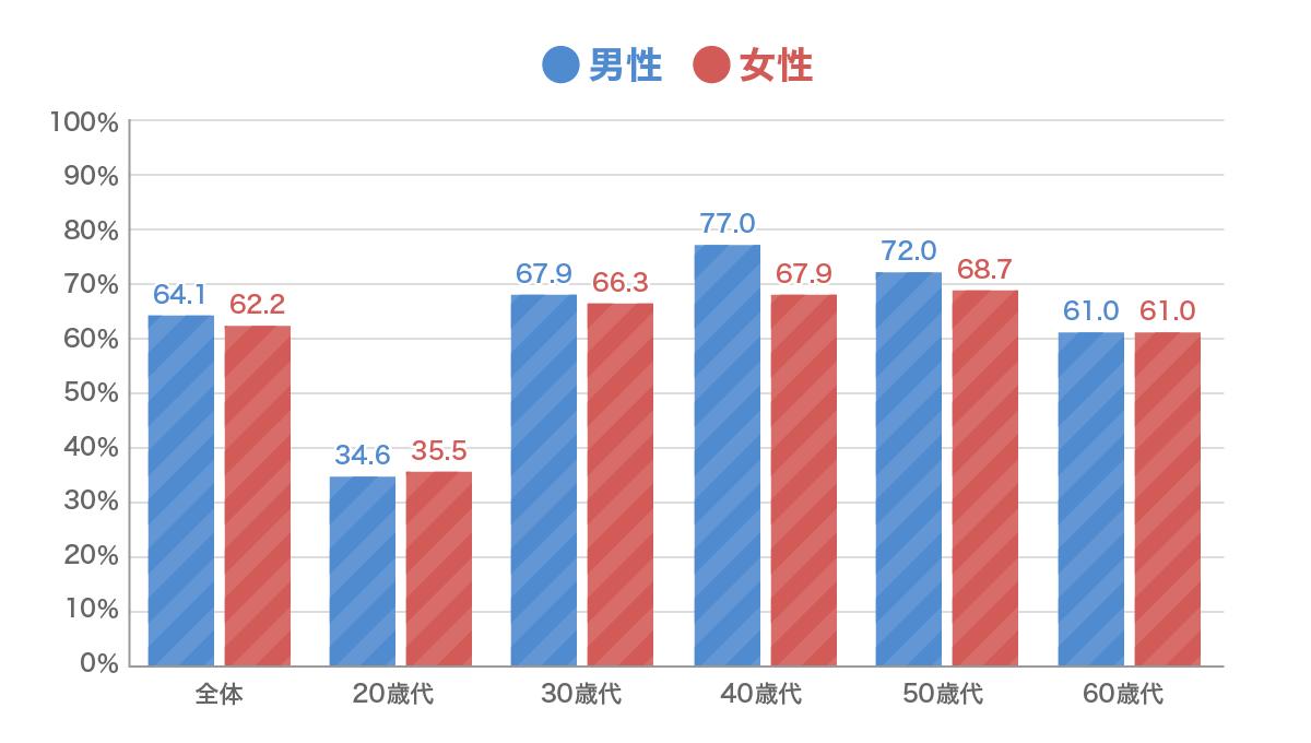 生命保険による死亡保障準備の性別・年代別の状況グラフ