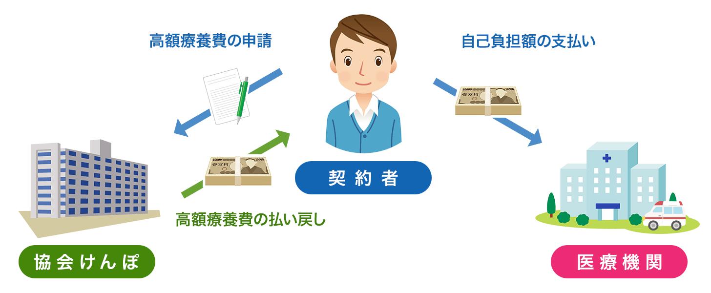 健康保険(協会けんぽ)の場合