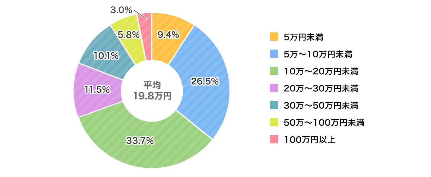 入院時の自己負担費用(令和元年度(2019年度)調査)図