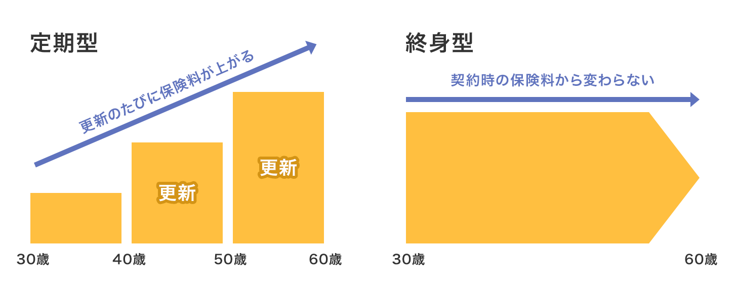 「定期型」と「終身型」図