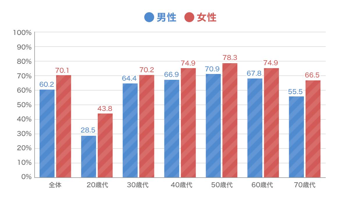疾病入院給付金が支払われる生命保険(医療保障)の性別・年代別加入率グラフ