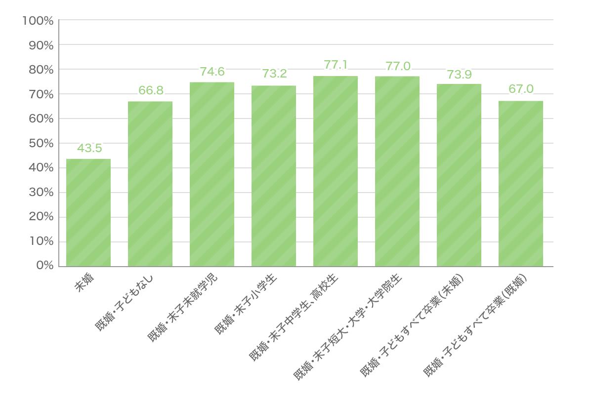 疾病入院給付金が支払われる生命保険(医療保障) ライフステージ別加入率グラフ