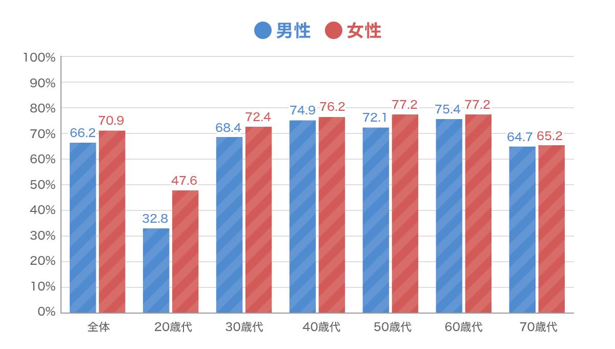 生命保険による医療保障準備の性別・年代別の状況グラフ
