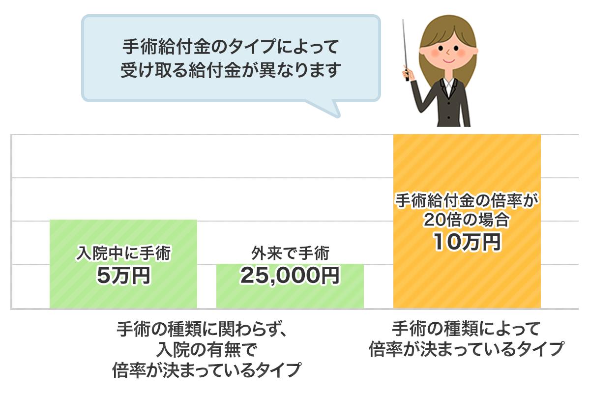 例:入院給付金日額が1日あたり5,000円の場合