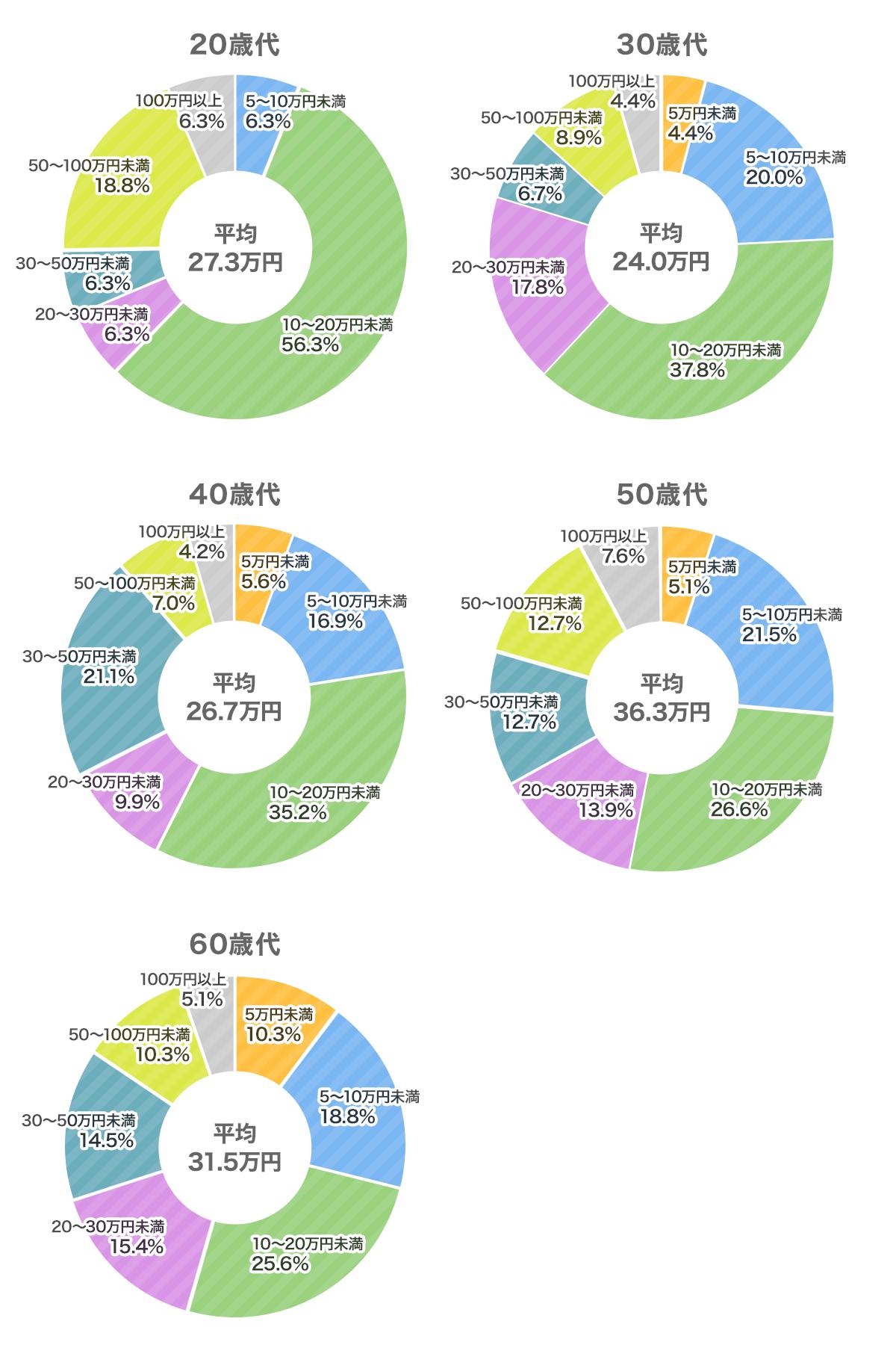 医療保障 直近の入院時の自己負担費用と逸失収入の総額