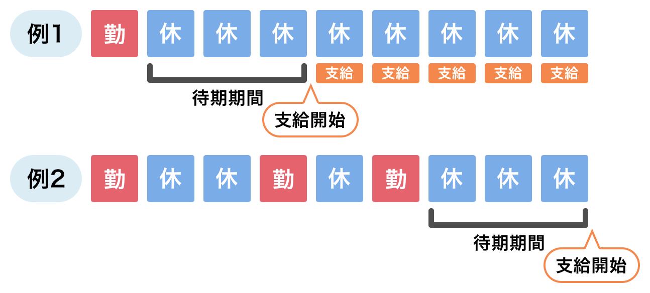 待期期間と支給開始のイメージ図