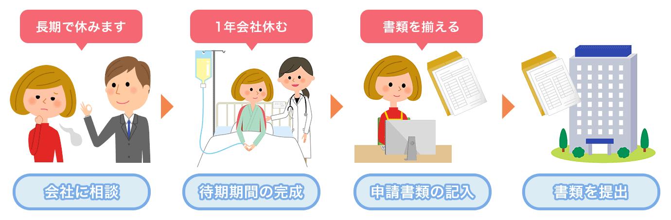 傷病手当金の申請方法のイメージ図
