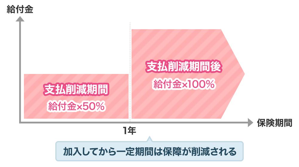 支払削減期間 給付金×50%、支払削減期間後 給付金×100%。加入してから一定期間は保障が削減される。
