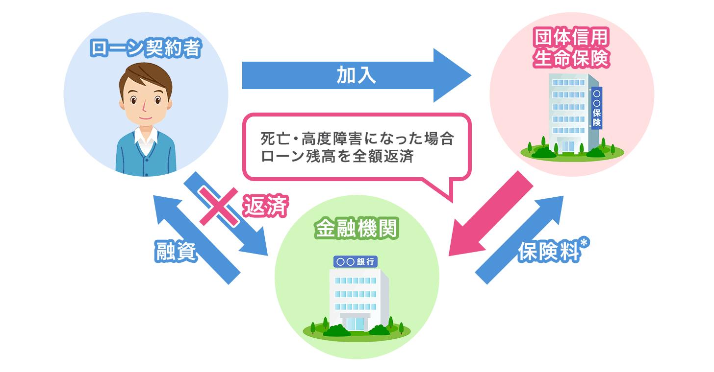 団体信用生命保険の仕組み図