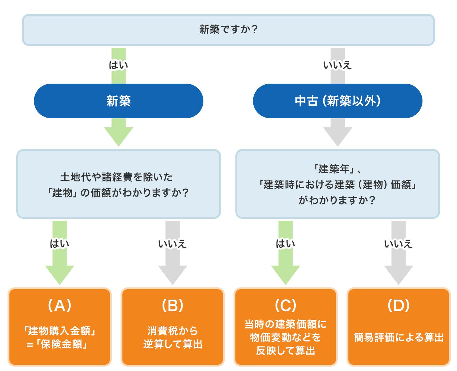 図1 新価の算出方法