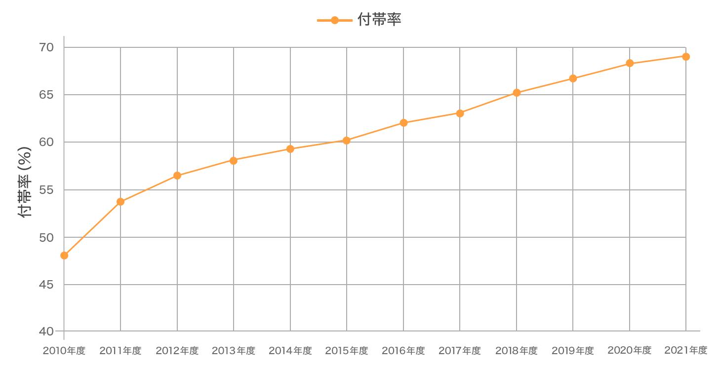 地震保険の付帯率(全国計)