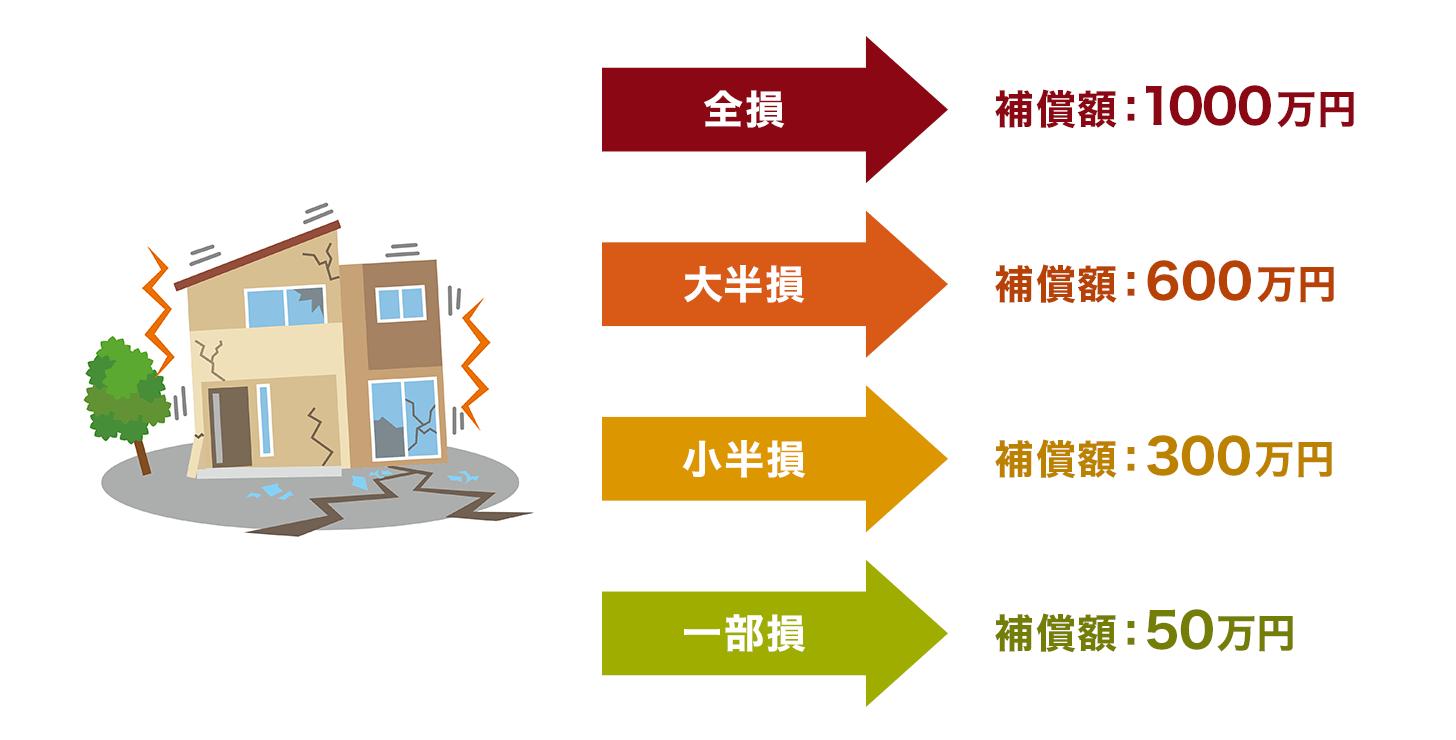 地震保険の保険金金額
