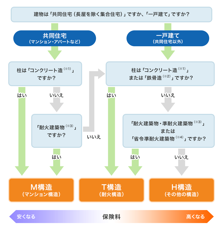 図1−建物、家財の分類例