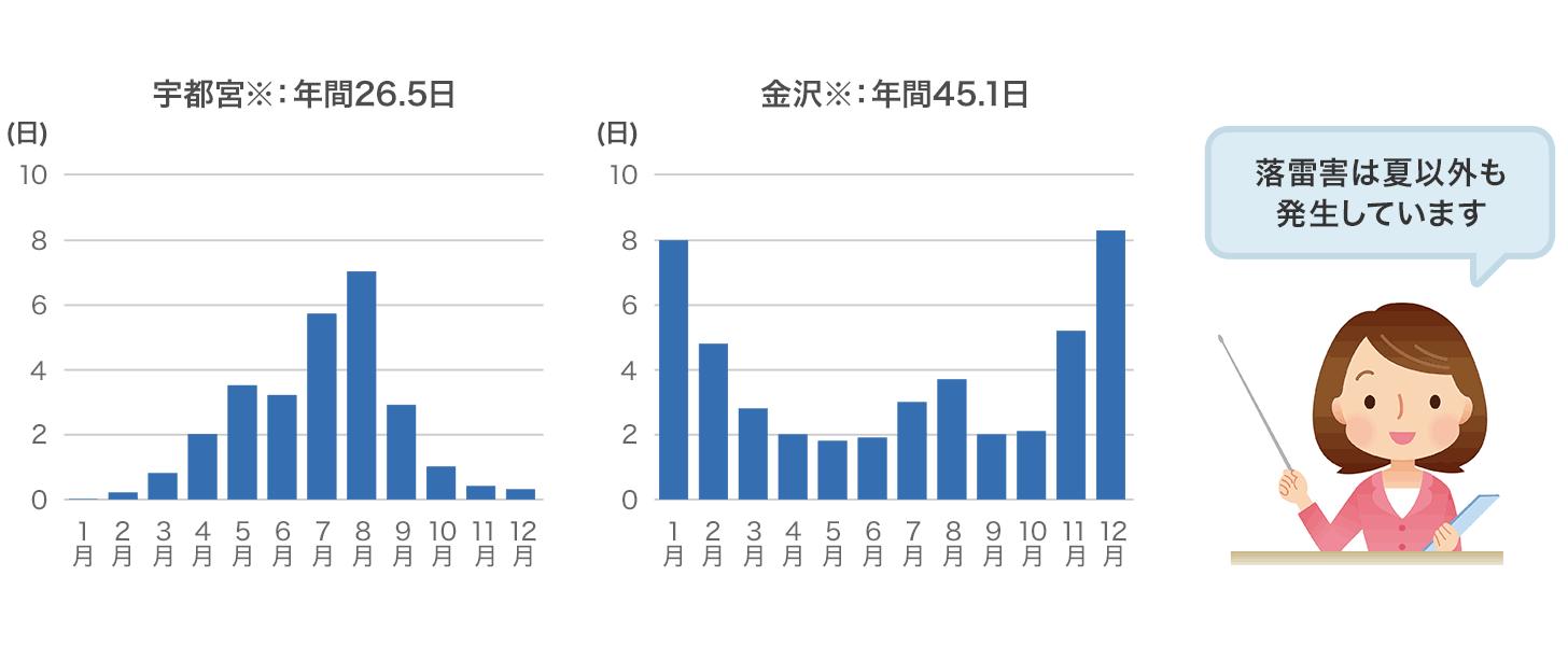 落雷害の報告数(2005〜2017年)