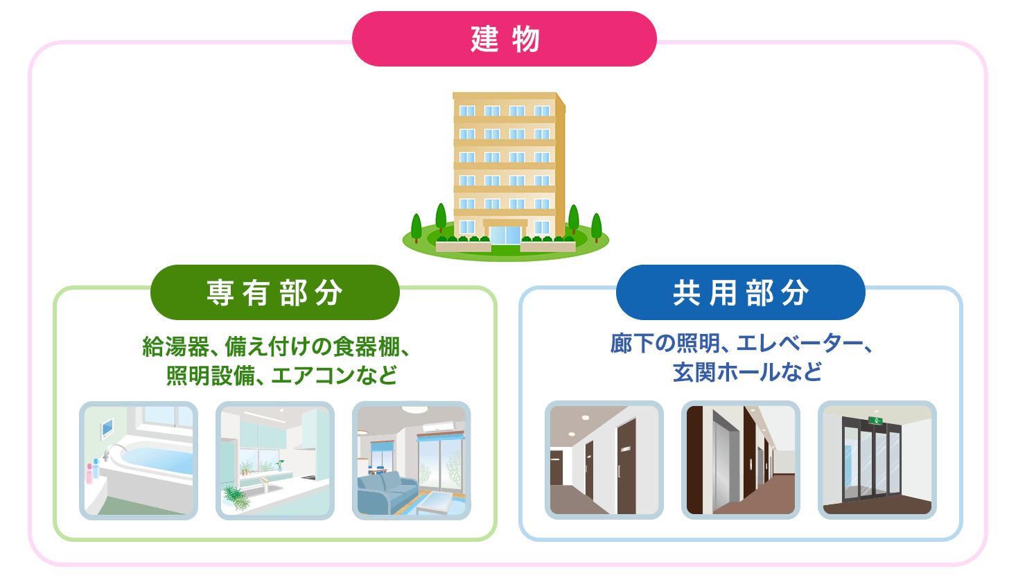 マンションの共有部分と専有部分