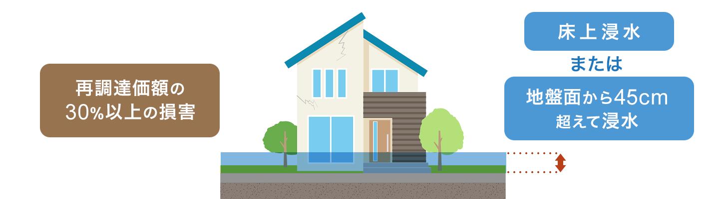 損害保険金の支払い条件イメージ