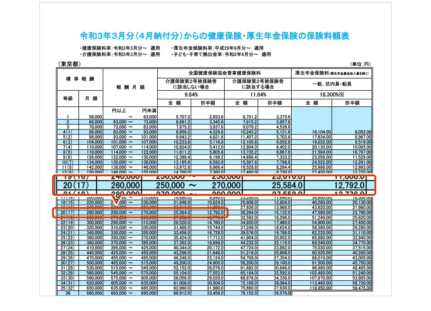 健康保険・厚生年金の保険料額表