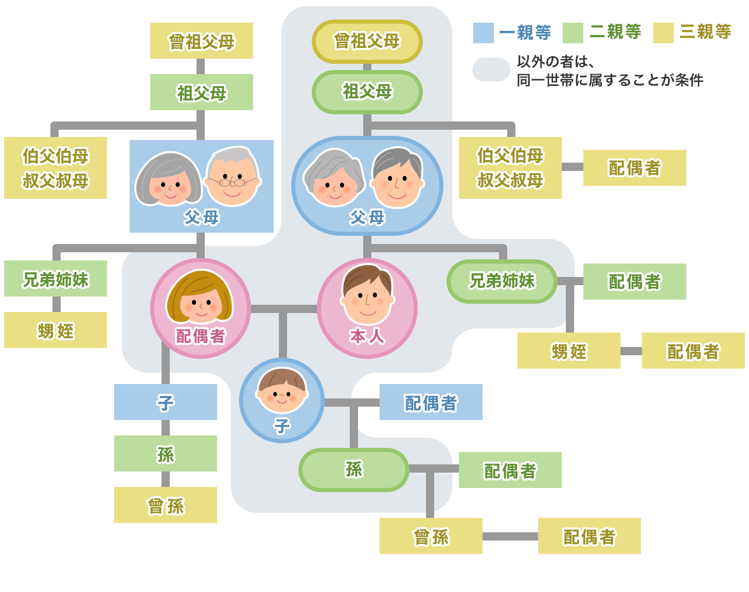 被扶養者の範囲図(三親等の親族図)