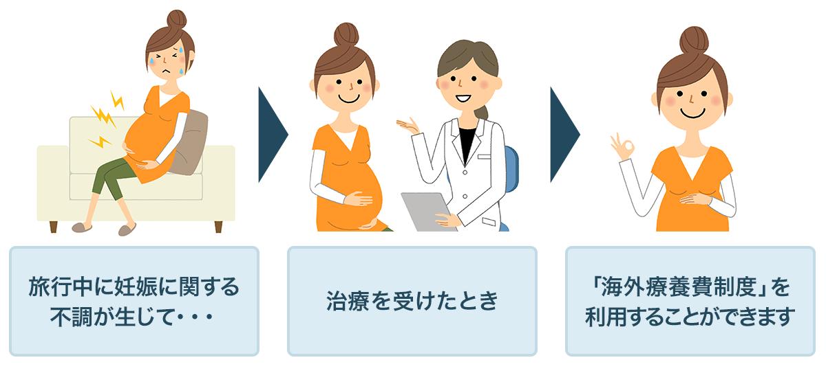 旅行中に妊娠に関する不調が生じて治療を受けたとき「海外療養費制度」を利用することができます