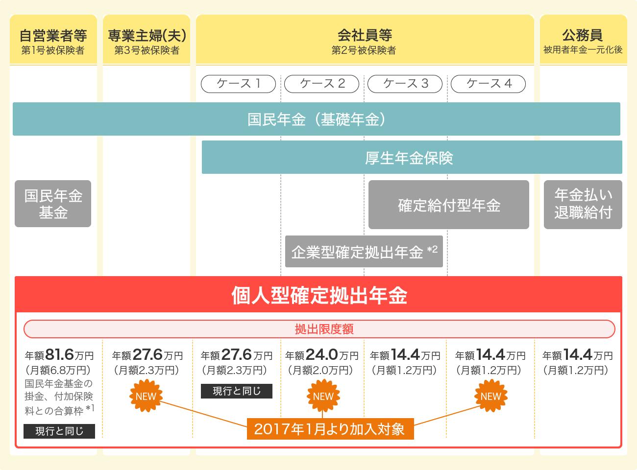 図:個人型確定拠出年金の仕組み