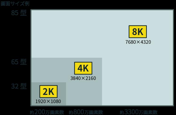 現行ハイビジョンの4倍の画素数を持つ4K映像