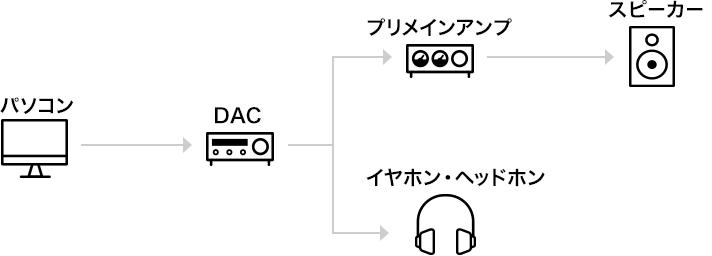 PCで再生する場合のシステム