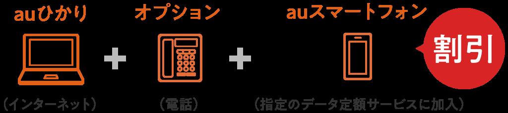 auひかり(インターネット)+オプション(電話)+auスマートフォン(指定のデータ定額サービスに加入)