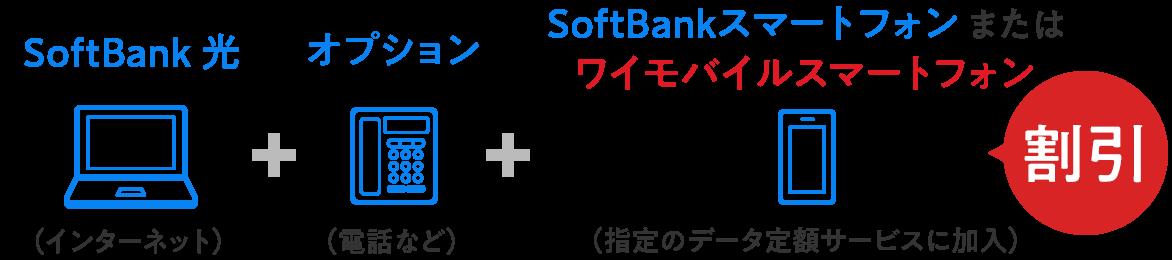 SoftBank光(インターネット)+オプション(電話など)+SoftBankスマートフォンまたはワイモバイルスマートフォン(指定のデータ定額サービスに加入)