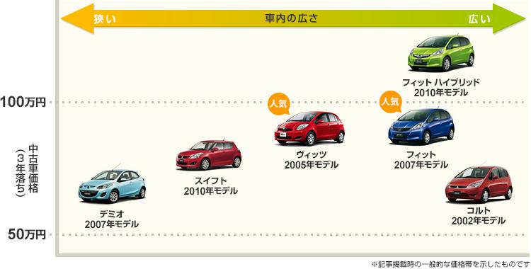 車 価格 中古