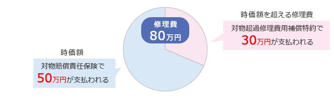 車両の修理費用が80万円、時価が50万円だった場合の対物超過修理費用特約