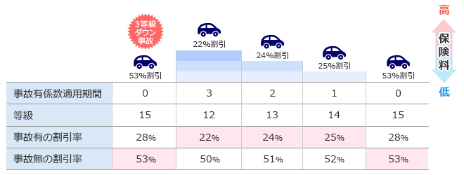 3等級ダウン事故の場合、事故有係数適用期間は事故のあった翌年から3年間