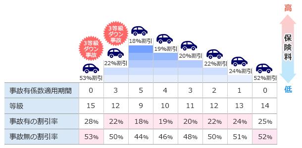 2年連続で3等級ダウン事故の場合、事故有係数適用期間は6年間